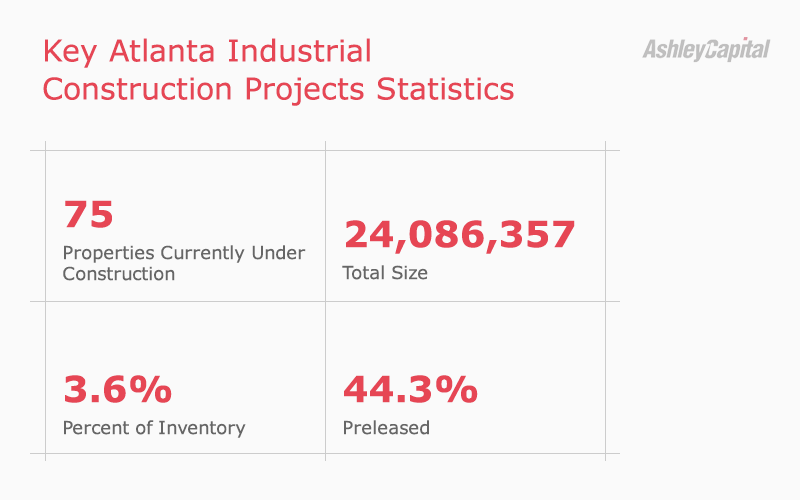 Atlanta Industrial Real Estate Construction Stats Q2 2020