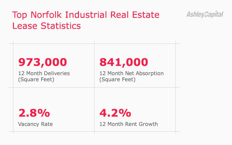 Norfolk Industrial Real Estate Lease Statistics Q3 2020 - Ashley Capital