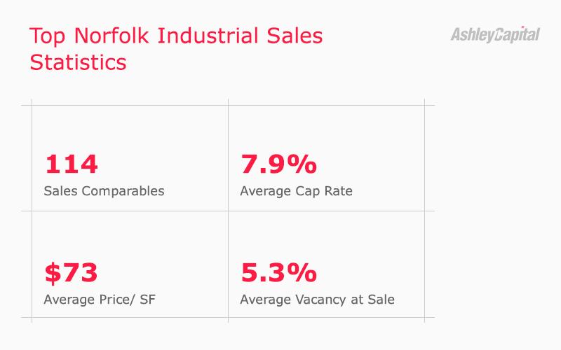 Norfolk Industrial Real Estate Sales Statistics Q3 2020 - Ashley Capital