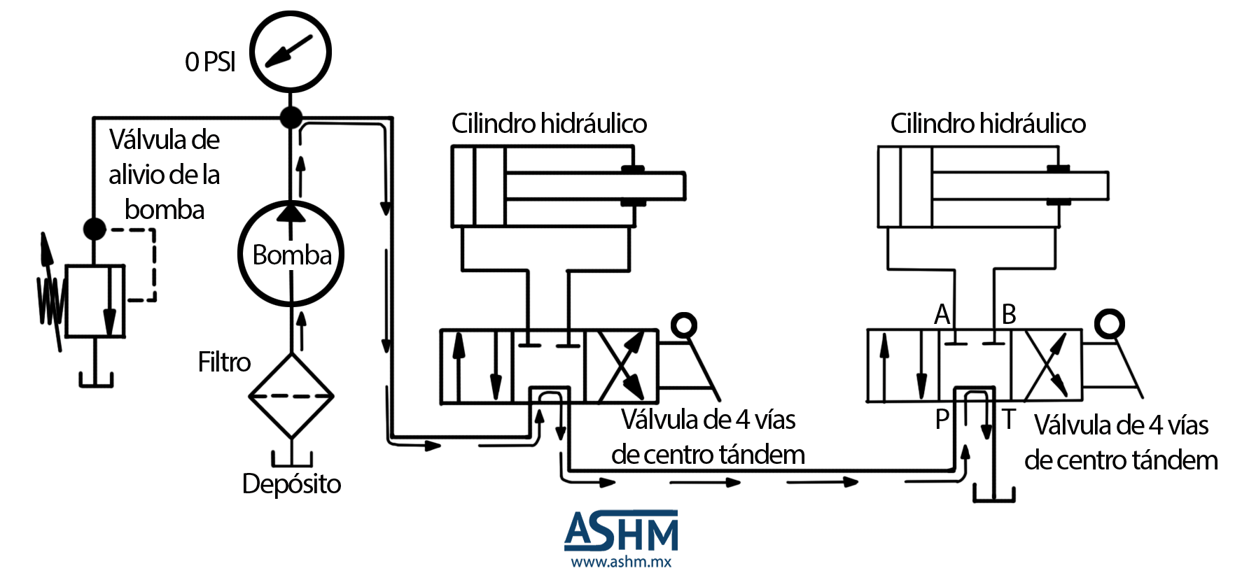 Neumatica Simbologia