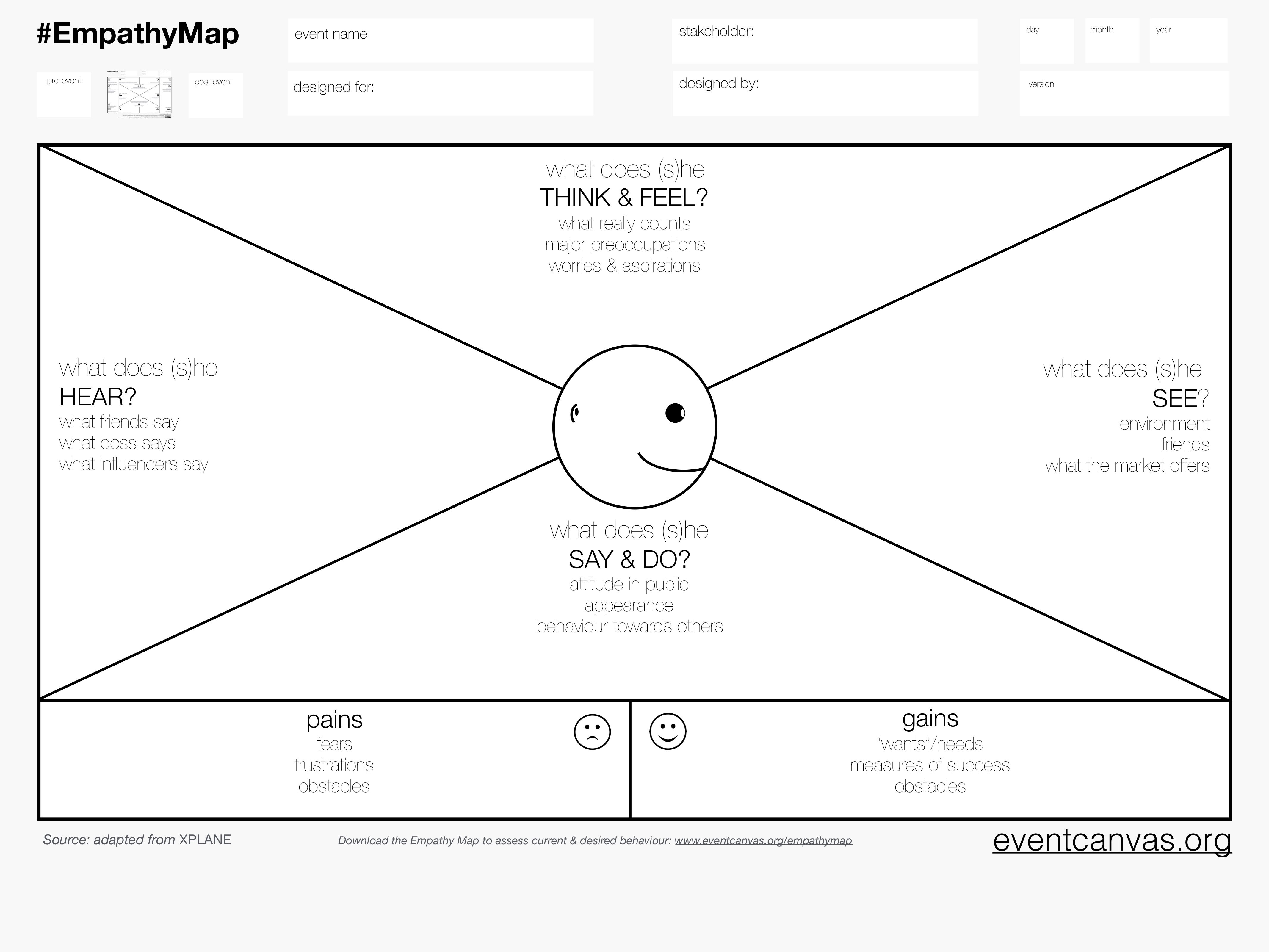 The Business Model Canvas Series The Empathy Map