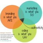 Advertising, Branding and Marketing