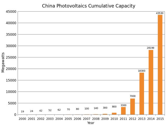 Esplosione del fotovoltaico in Cina