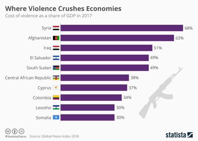costo violenza 10 Paesi