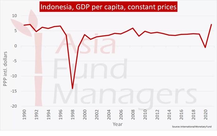 Indonesia Economy Tremendous Progress Over The Last Two Decades