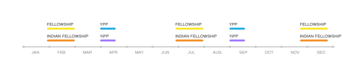 Program timeline. Image: Pollinate Energy