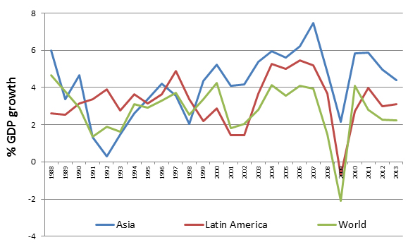 Figure 1: GDP Growth (annual %)