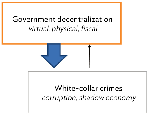 https://i1.wp.com/www.asiapathways-adbi.org/wp-content/uploads/2016/03/Figure-1-Government-decentralization-and-white-collar-crimes.jpg