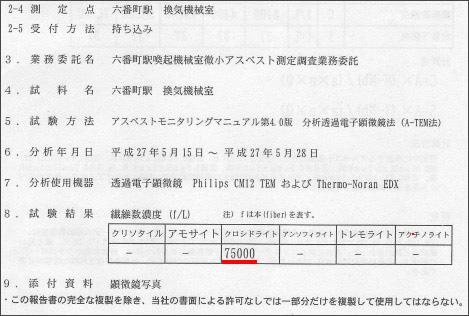 <アスベスト問題> 名古屋市、最悪の高濃度飛散を1年公表せず(井部正之)