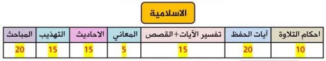 توزيع درجات التربية الاسلامية