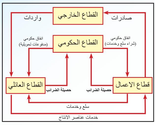 التدفق الدوري للدخل في اقتصاد مفتوح مكون من أربعة قطاعات