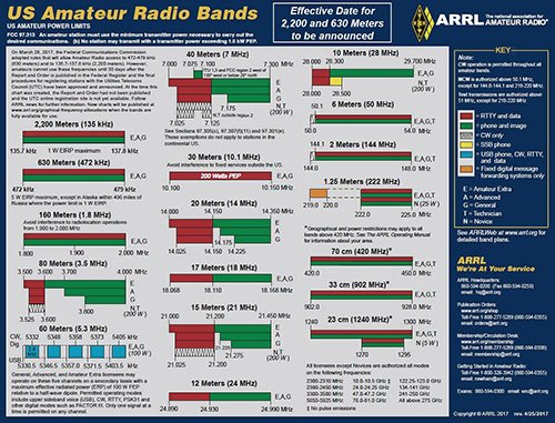 Amateur Radio Allocations Apr 2017