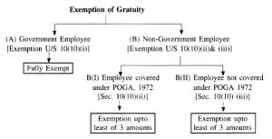 Exemption-of-Gratuity