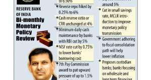 RBI Bi Monthly Monetary review