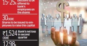 syndicate-bank-stock-option-staff