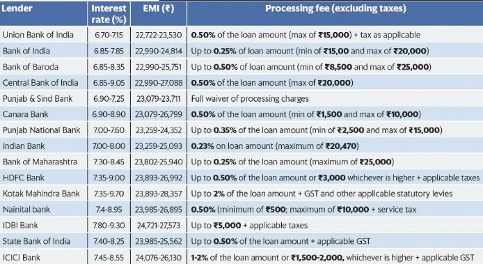cheapest home loan interest rate