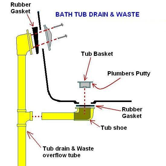 Image Result For My Bathtub Drain Is Clogged