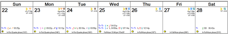Weekly Astro Forecast -- Nov 22 - Nov 28, 2015