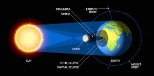 what is solor eclips and how it work