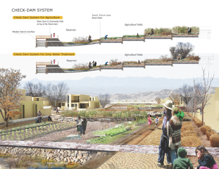 Paths of Life- Rethink the Relationship Between Different Agriculture Landscapes and Community Life