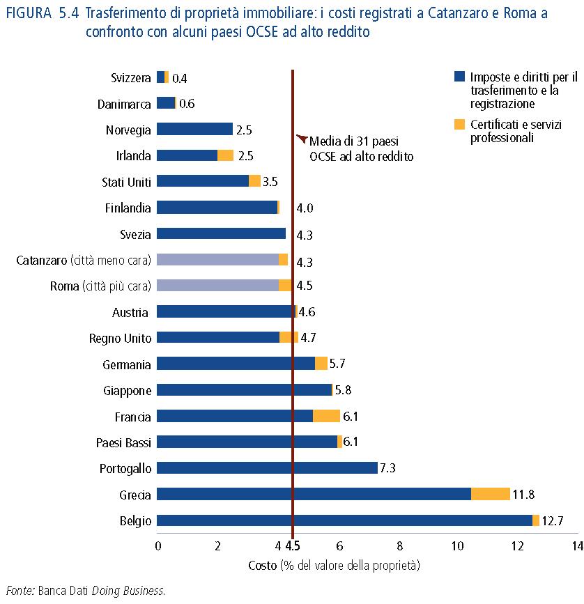 Trasferimento di proprietà immobiliare: i costi registrati a Catanzaro e Roma a confronto con alcuni paesi OCSE ad alto reddito