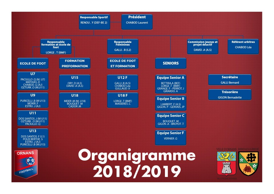 Organigramme du club de football de l'AS Ornans pour la saison 2018-2019