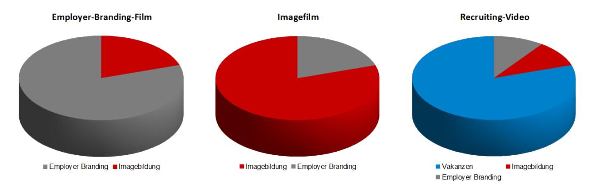 Employer-Branding-Film - Attraktiver durch Ihre Arbeitgebermarke