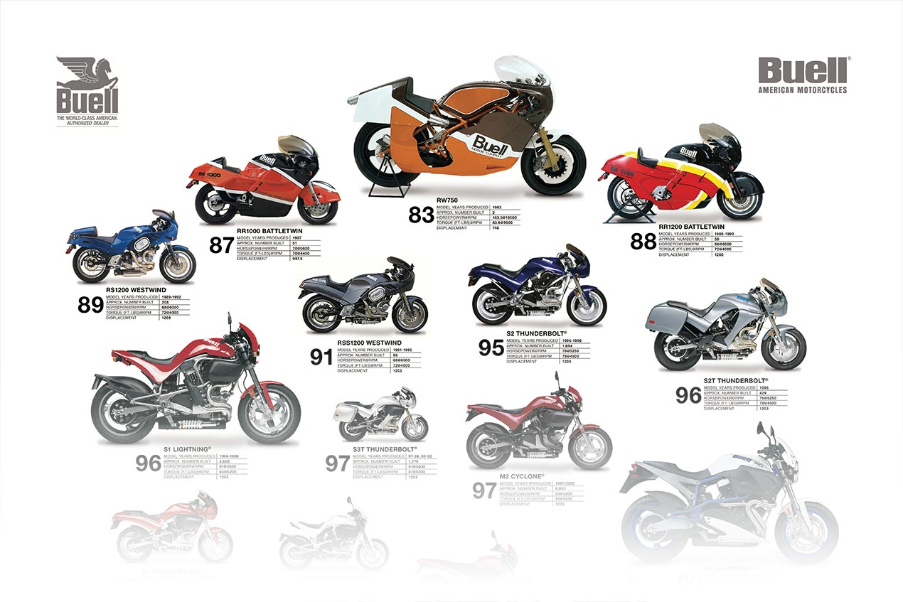 Buell Motorcycles Archives - Asphalt & Rubber
