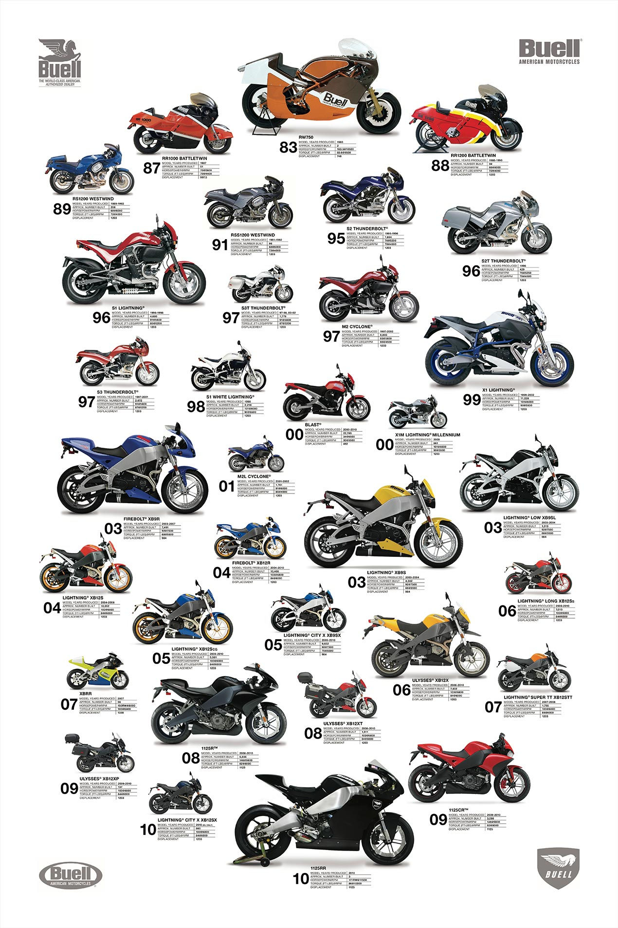 27 Years of Buell Motorcycles - Asphalt & Rubber