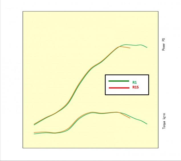 Yamaha-R1-R1S-horsepowr-torque-curve