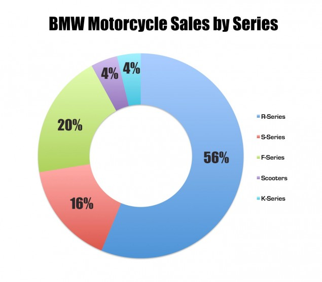 bmw-motorcycle-sales-series