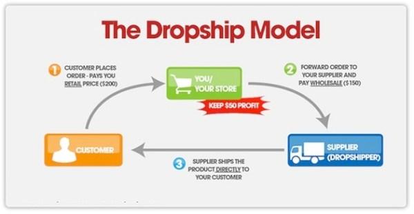 Model Bisnis Dropship