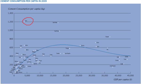 Cement consumption per capita 2009 (Source: Lafarge 2009 annual report)