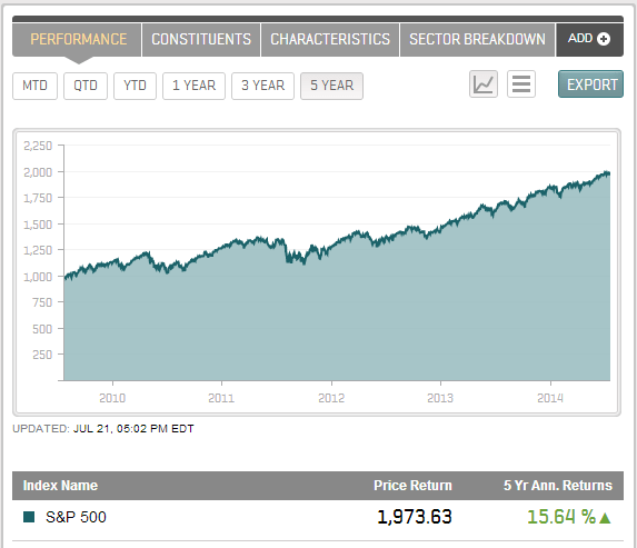 S&P 500 5 yr