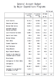 התקציב היפני לשנת 2000