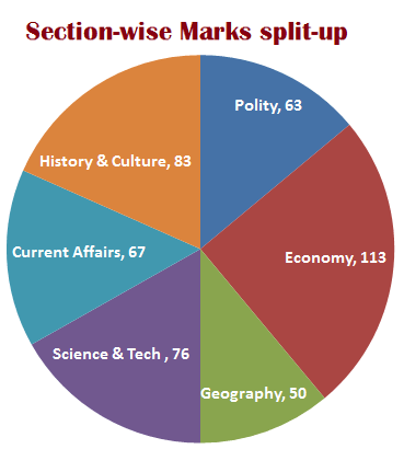 GS 2014 section marks