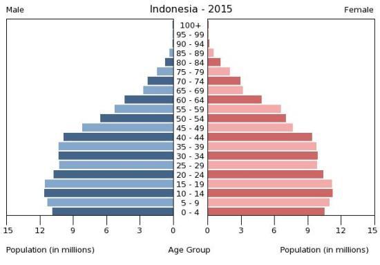 indonesia2015