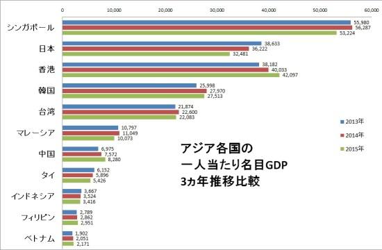 名目GDP比較