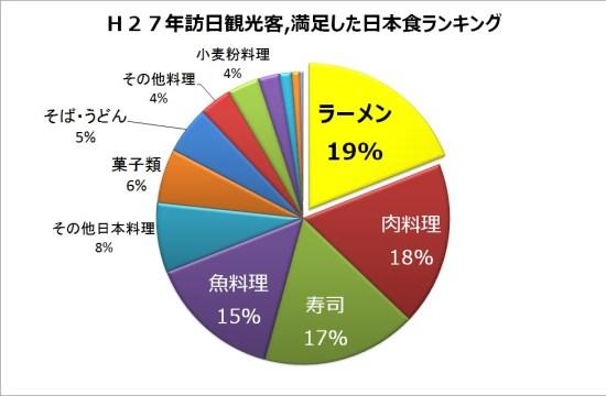 満足した日本食ランキング確定H27-2