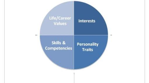 Personal appraisal for career transition