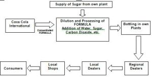 Report on Abdul Monem Limited and Beverage Industry of Bangladesh  Assignment Point