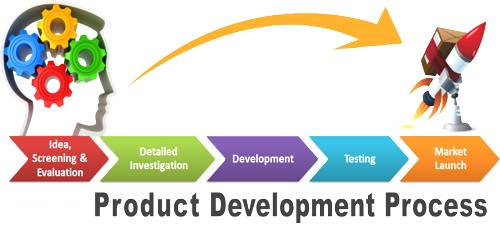 Marketing Plan For A New Product Development Assignment