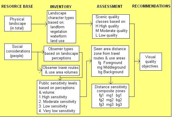 Define Visual Management Systems Assignment Point