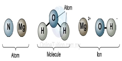 Image result for atoms molecules and ions