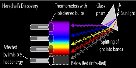 Space Infrared Telescope Facility Herschel Experiment