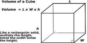 Volume of a Cube  Assignment Point