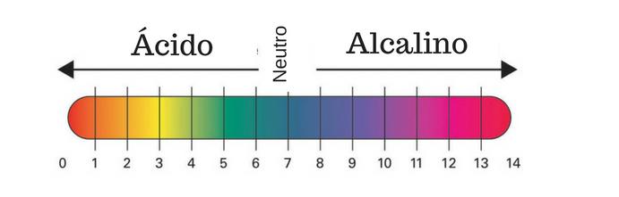 medida de ph do 0 a 14