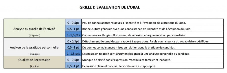 grille-eval
