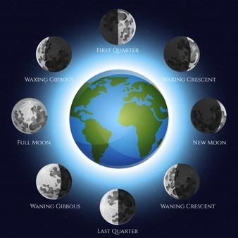 Come cogliere la forza della Luna in ogni sua fase…Oggi 17/9 Luna Nuova