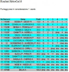 classifica criterium carnevale 3